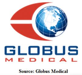 globus medical logo trademarked sacroiliac joint implant fusion fixation